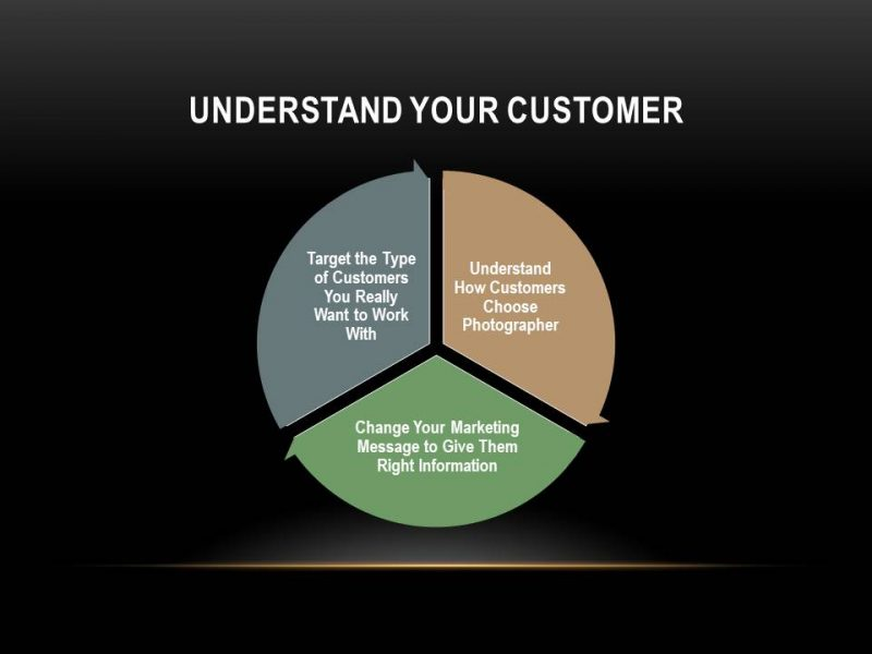 how customers make decisions