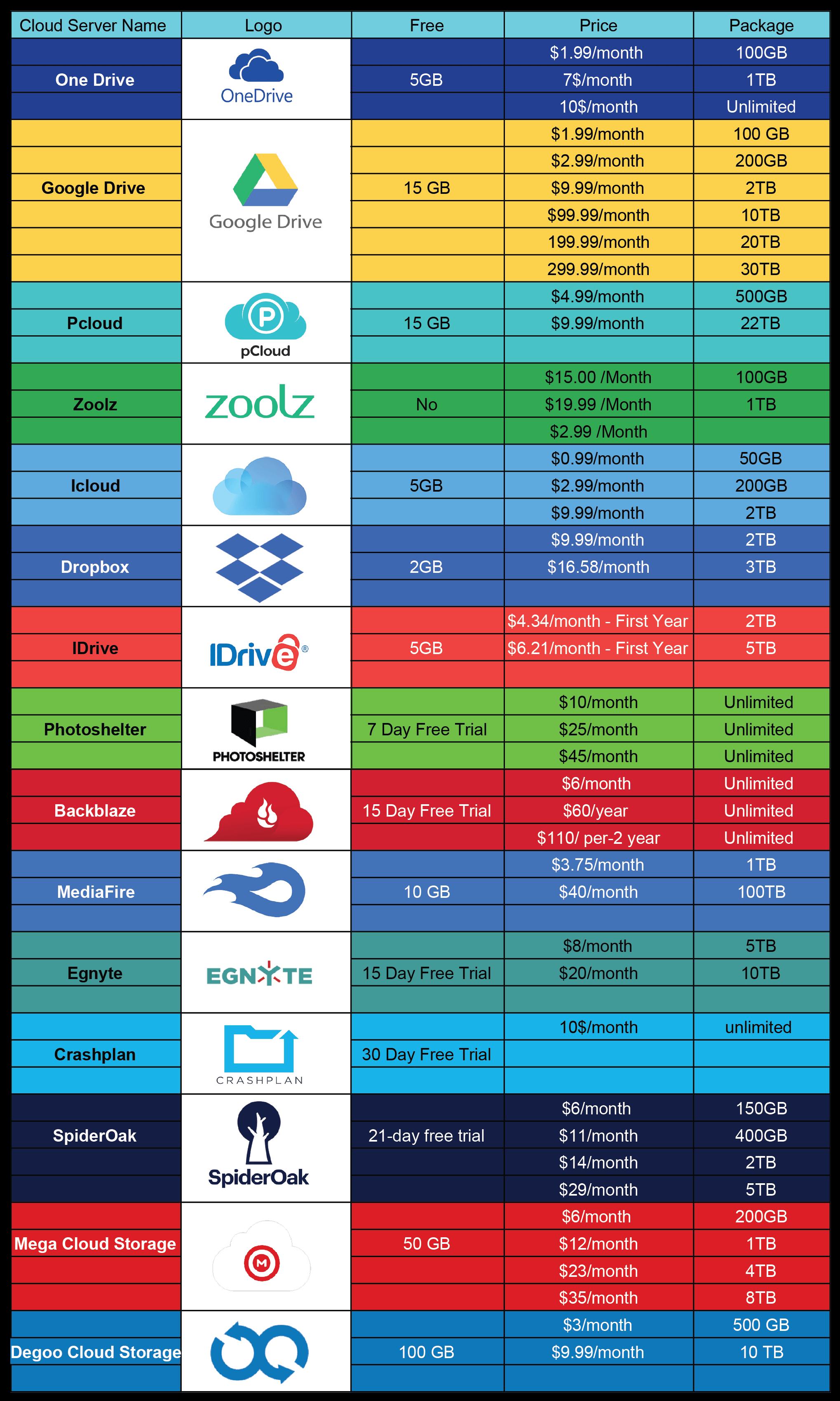 cloud storage price comparison chart