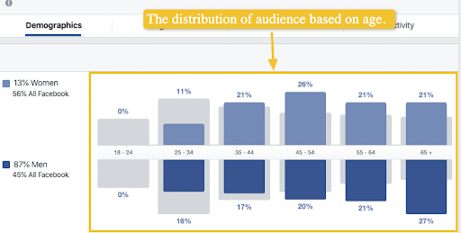 The distribution of audience based on age - facebook